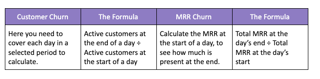 B2C SaaS churn rate formulas.