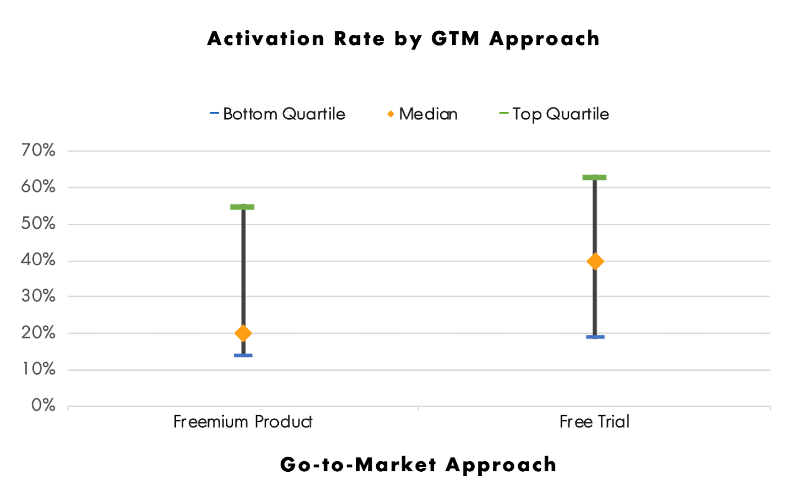 Go-to-market approach