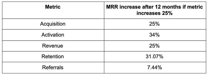 Metric and MRR Increase after 12 months table.