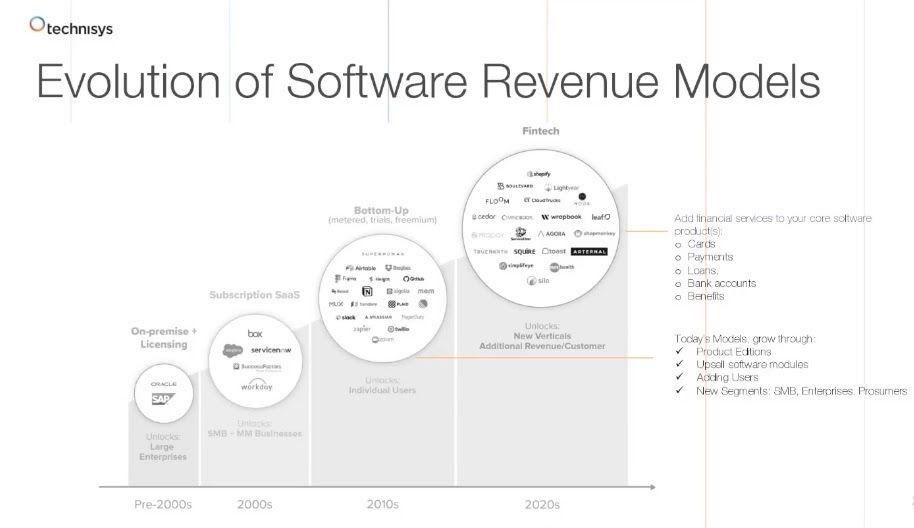 Diagram of the evolution of software revenue models